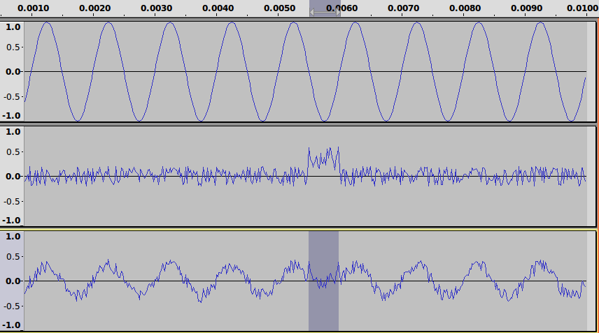 Impact of Noise on Sine Wave Compared to Square Wave