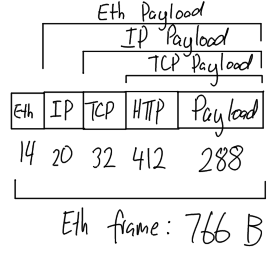 Networking and Protocol Architectures (ITS323, S1, 2015)