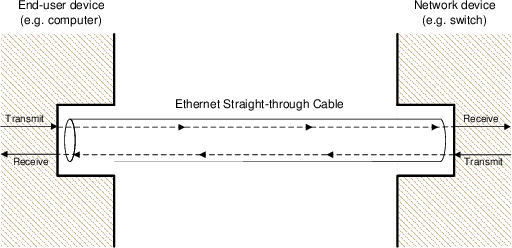 6 Layer 2 Networking on cat-5 cable connection diagram, network cable types, audio cable connection diagram, network configuration diagram, ethernet cable diagram, network power supply diagram, network cable plug, cat5 cable diagram, internet cable wiring diagram, network cabling layout, rca cable connection diagram, internet cable connection diagram, data cable diagram, cisco console cable wiring diagram, hdmi cable connection diagram, network cable plugged into wall, cat6 cable diagram, network cable pinout, cable modem connection diagram,